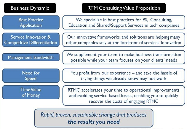 Why RTM Consulting? - RTM Consulting
